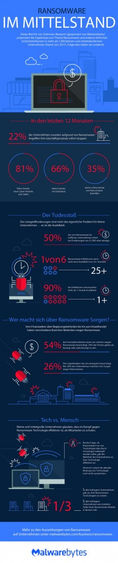 Malwarebyte-Studie zu Ransomware in deutschen KMU (Grafik: Malwarebytes)
