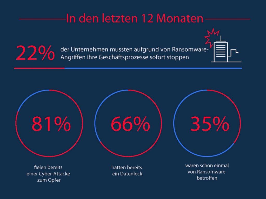 Studie: Ransomware-Angriffe für KMU besonders gefährlich