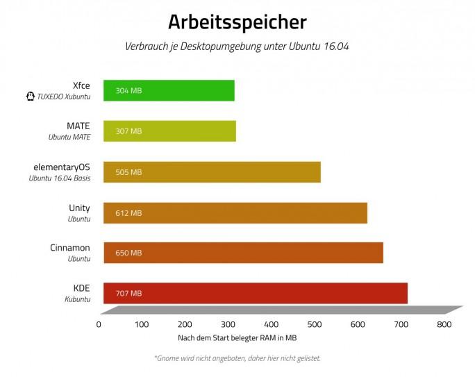 Die von Tuxedo optimierte Linux-Variante zeichnet sich durch geringen RAM-Verbrauch aus (Grafik: Tuxedo)