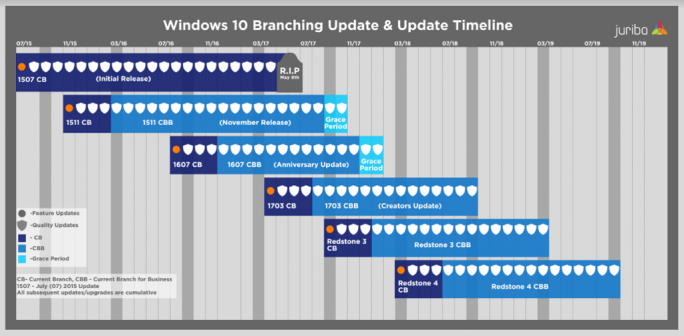 Windows-10-Support (Grafik: Juriba)