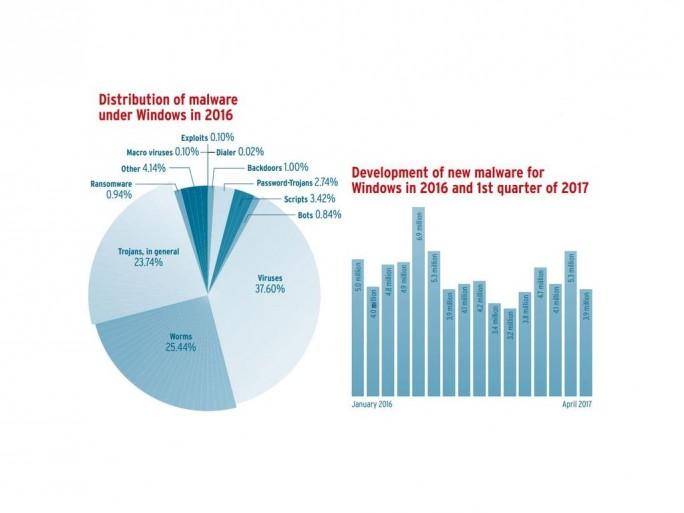 Verteilung der Windows-Malware im Jahr 2016 (Bild: AV-Test)