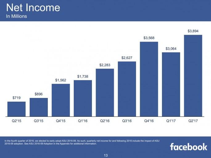 Facebook hat seinen Gewinn im zweiten Quartal auf 3,9 Milliarden Dollar gesteigert (Bild: Facebook).
