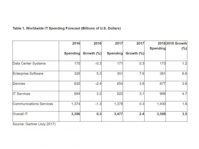 ^Gartner hat seine Wachstumsprognose für die weltweiten IT-Ausgaben von 1,4 auf 2,4 Prozent angehoben (Bild: Gartner).