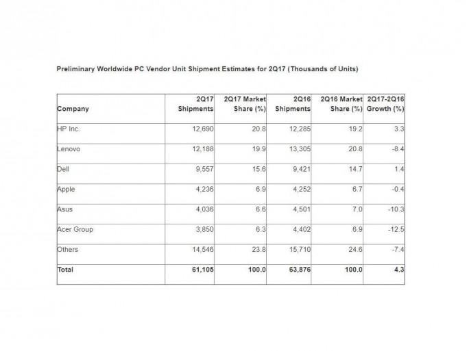 Der weltweite PC-Markt ist im zweiten Quartal um 4,3 Prozent geschrumpft (Bild: Gartner).