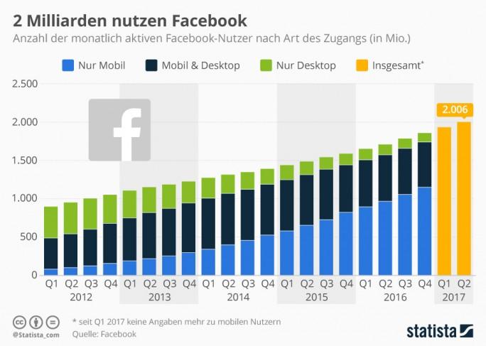 Facebook wächst weiter zweistellig (Grafik: Statista)