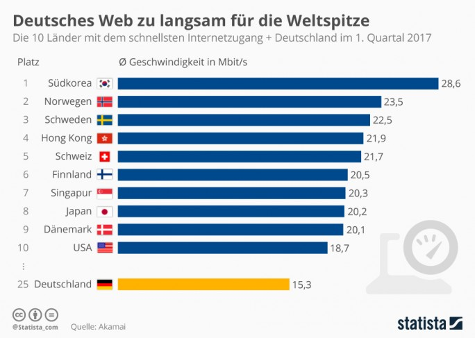 """State of the Internet""-Report Mai 2017 (Grafik: Statista)"