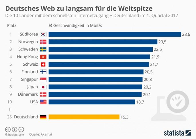 """State of the Internet""-Report Mai 2017 (Grafik: Statista)"