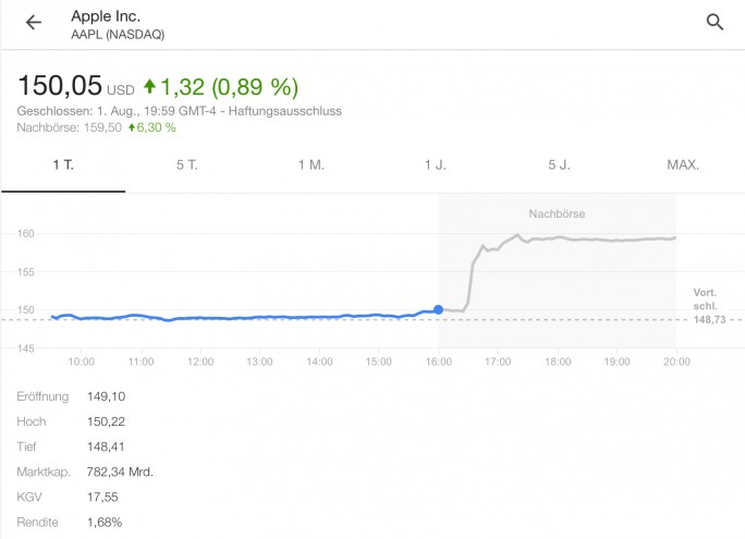Apple-Aktienkurs steigt nachbörslich (Screenshot: ZDNet.de)