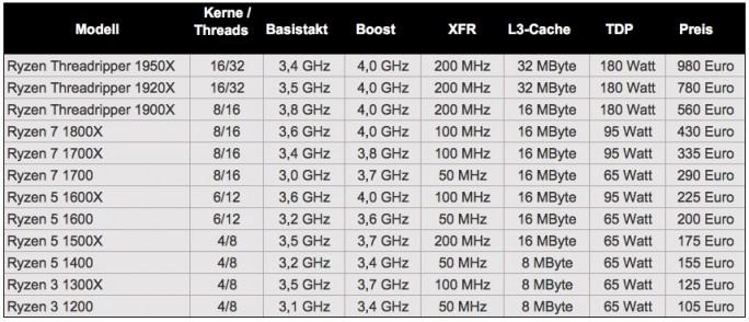 AMD Ryzen: Modelle im Überblick (Tabelle: ZDNet.de)