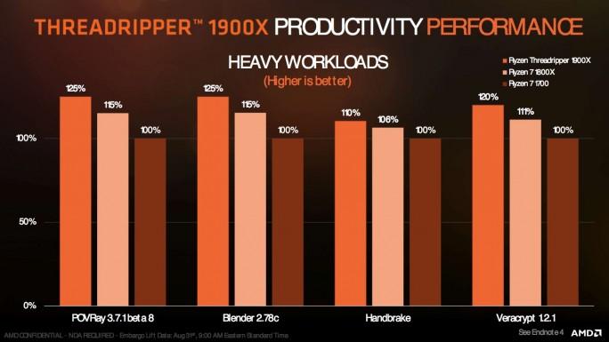 AMD Ryzen Threadripper 1900X: Performance (Grafik: AMD)
