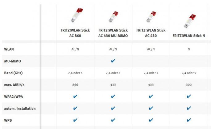 Funktionsvergleich der vier derzeit angebotenen WLAN-Sticks von AVM (Screenshot: ZDNet.de)