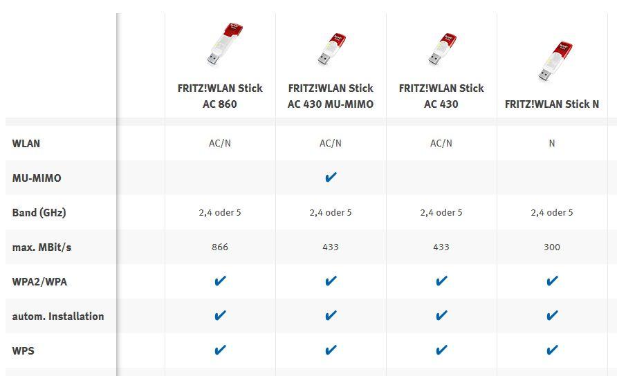 WLAN-Stick: AVM AC 430 bietet MU-MIMO für 39 Euro