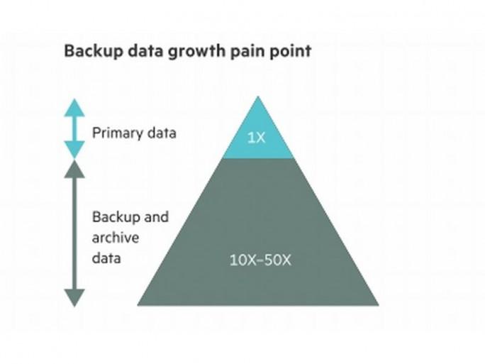 Die zu sichernde Datenmenge steigt in Unternehmen regelmäßig an, teilweise auf das fünfzigfache der primären Daten (Screenshot: HPE).