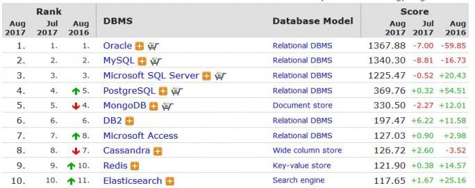 Im monatlich aktualisierten Ranking von DB-Engines liegt MongoDB seit Jahren unter den Top-Fünf (Screenshot: ZDNet.de)