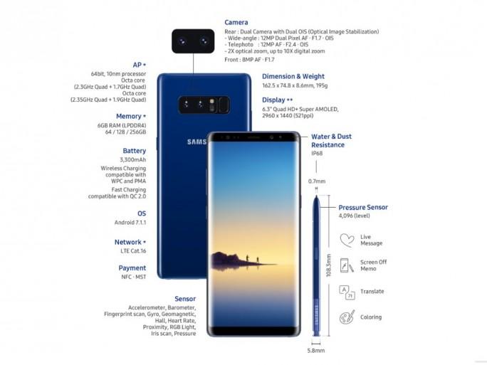 Galaxy Note 8: Infografik (Samsung)