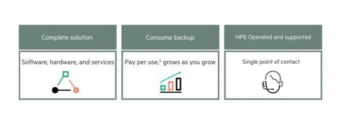 Mit HPE Backup as a Service erhalten Unternehmen die komplette Sicherungsumgebung inklusive Service und Support gestellt (Screenshot: HPE).