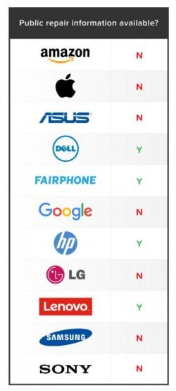 Verfügbarkeit von Reparaturanleitungen (Grafik: Schaffer/Repair.org)