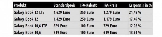 Samsung Galaxy Book: IFA-Rabatt (Tabelle: ZDNet.de)