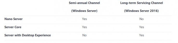 Windows-Server-Channel (Screenshot: ZDNet.de)