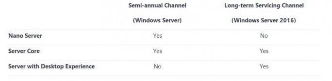 Windows-Server-Channel (Screenshot: ZDNet.de)