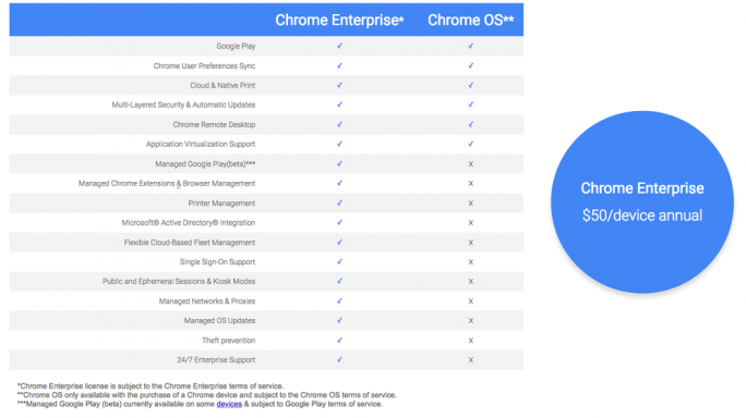Chrome Enterprise (Bild: Google)