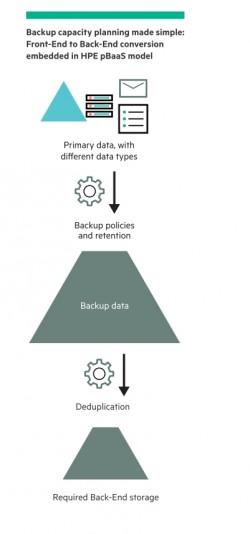 Die notwendigen Sicherungs-Abläufe werden durch HPE Backup as a Service vereinfacht (Screenshot: HPE).