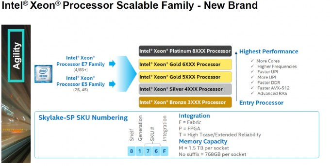 Die neue Scalable Family bei Intel-Prozessoren (Screenshot: HPE).