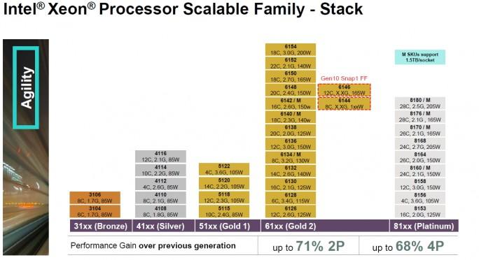 HPE ProLiant Gen10-Server verfügen über neue CPUs (Screenshot: Thomas Joos).