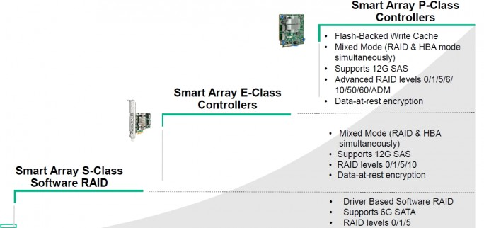 Die neuen Smart Array Controller in Gen10-Servern (Screenshot: HPE).