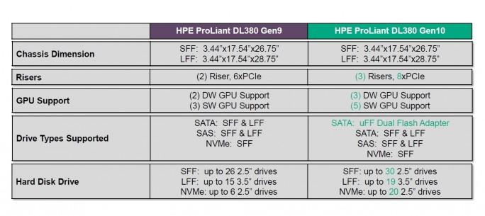 Vergleich HPE ProLiant DL380 Gen9 mit Gen10 (Screenshot: HPE).