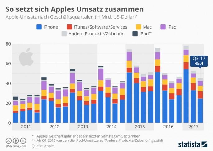 So setzt sich Apples Umsatz zusammen (Grafik: Statista)