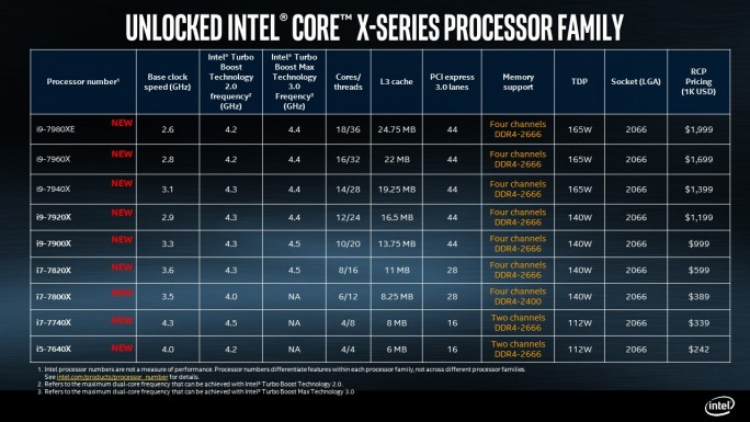 Intel Core X-Series (Bild: Intel)