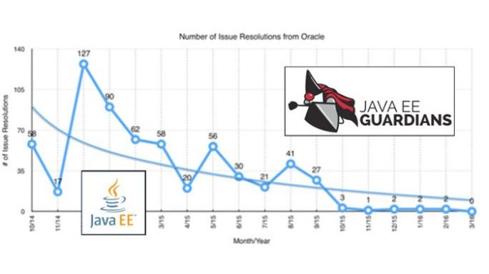Die Java EE Guardians belegten mit Zahlen, dass Oracle sich immer weniger bei einigen wichtigen Komponenten von Java EE engagiert. (Bild: Java EE Guardians)
