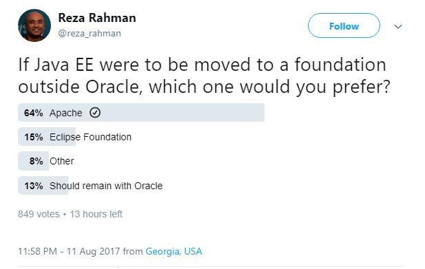 Einer der Gründer der Java-EE-Guardians hatte auf Twitter zu einer Abstimmung aufgerufen. (Screenshot: silicon.de)