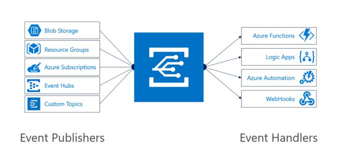 Azure Event Grid (Bild: Microsoft)