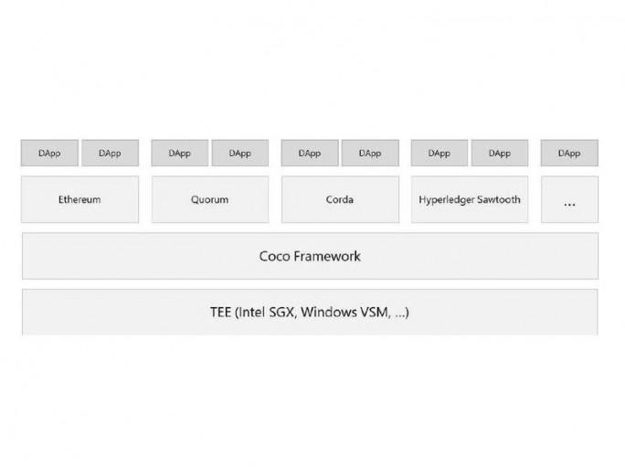 Schematische Darstellung des Coco Framework (Bild: Microsoft)