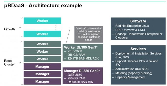 HPE bietet die passende Hard- und Software für Big Data-Umgebungen als Service an (Screenshot: HPE).