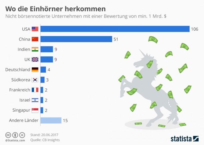 """Start-ups: Herkunft sogenannter """"Unicorns"""" nach Ländern (Grafik: Statista)"""
