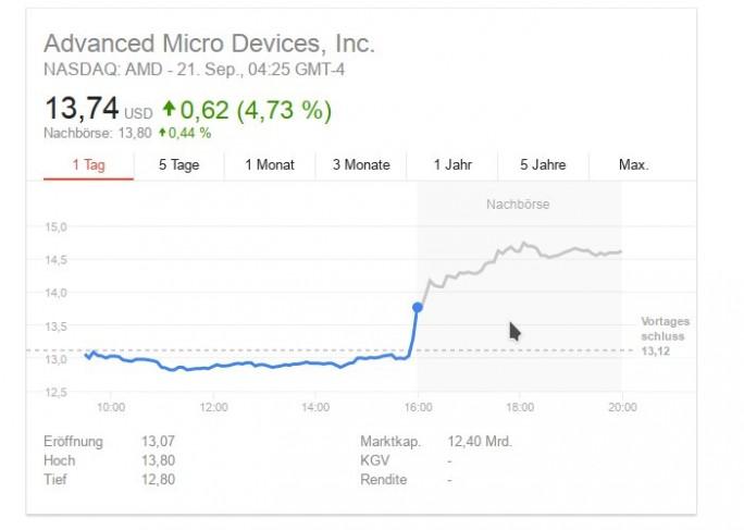 Nach Bekanntgabe der Zusammenarbeit mit Tesla ist die AMD-Aktie stark angestiegen (Screenshot: ZDNet.de)