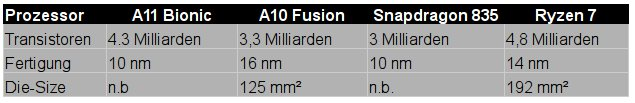 Apple A11 Bionic: Transistoranzahl im Vergleich (Tabelle: ZDNet.de)
