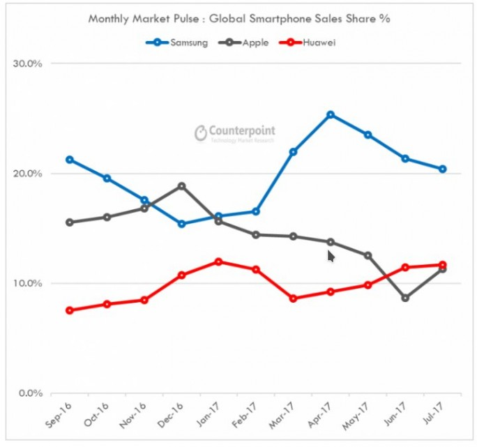 Counterpoint: Huawei verkauf im Juni und Juli mehr Smartphones als Apple. Samsung belegt den ersten Platz (Bild: Counterpoint)