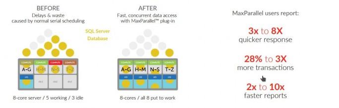 DataCore: MaxParallel for Micrsoft SQL Server (Bild: DataCore)