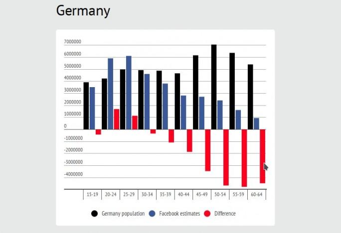 Facebook mit fehlerhafter Reichweite (Bild: Adnews.com)