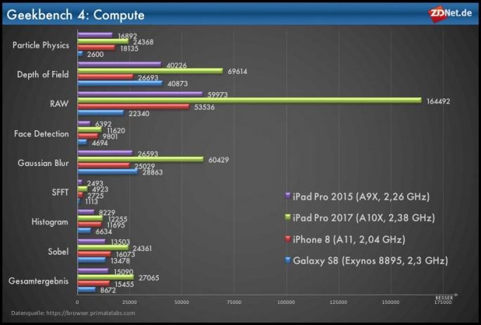 Geekbench-Compute (Grafik: ZDNet.de)