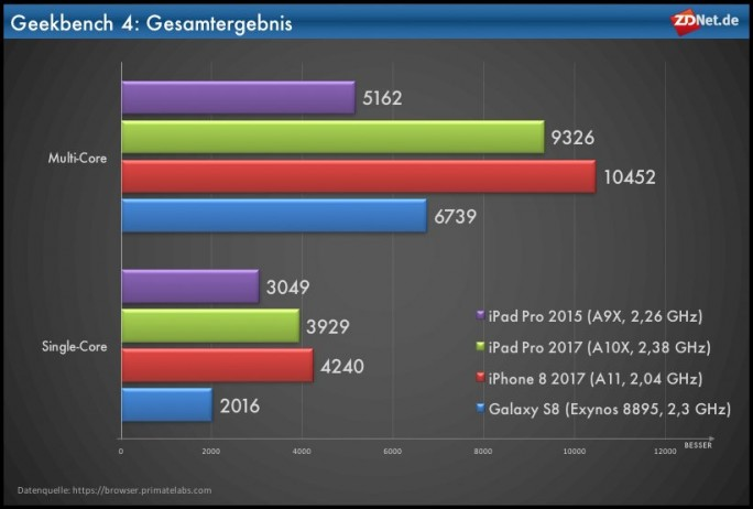 Geekbench-Gesamtergebnis (Grafik: ZDNet.de)