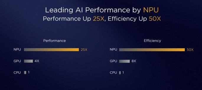Huawei Kirin 970: Performance (Bild: Huawei)