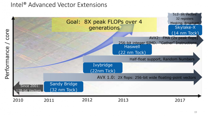 Intel Advanced Vector Extensions (Grafik: Intel)