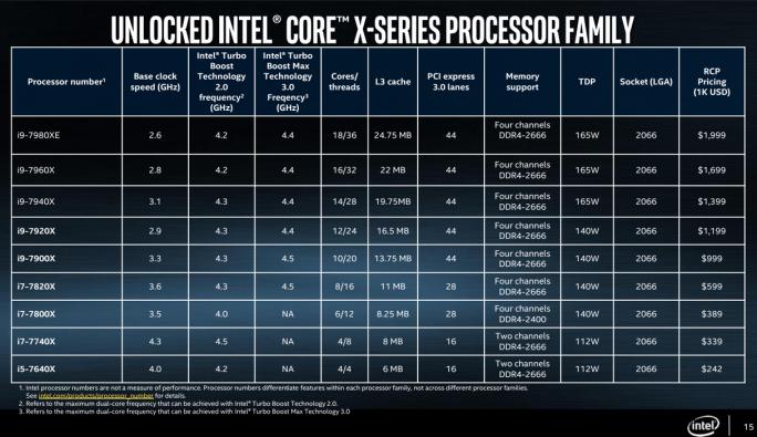 Intel Core X Series (Grafik: Intel)