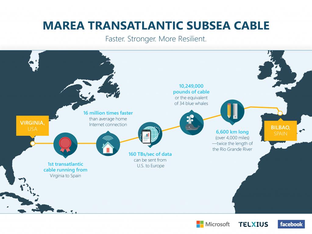 Microsoft, Facebook und Telxius verlegen Unterseekabel mit 160 Terabits pro Sekunde