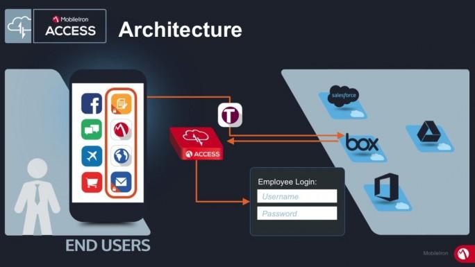 Die von Mobileiron vorgeschlagene Architektur für den sicheren Cloud-Access von Mobilgeräten aus (Grafik: MobileIron)
